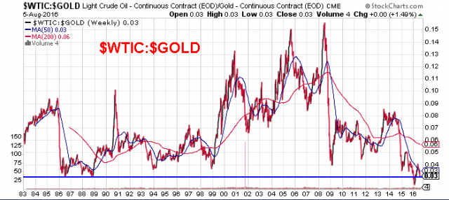 20160806_WTIC_GOLD.png