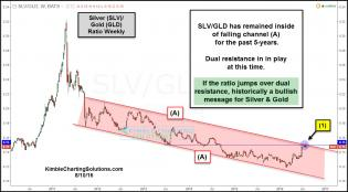 slv-gld-ratio-attempting-falling-channel-breakout-aug-10.jpg (1235×683)