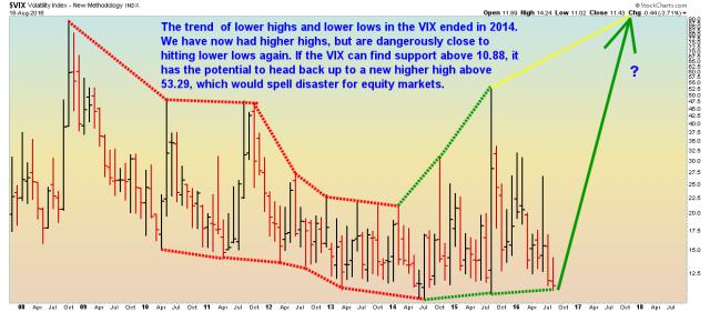 VIX - Weekly - 8.18.16.png