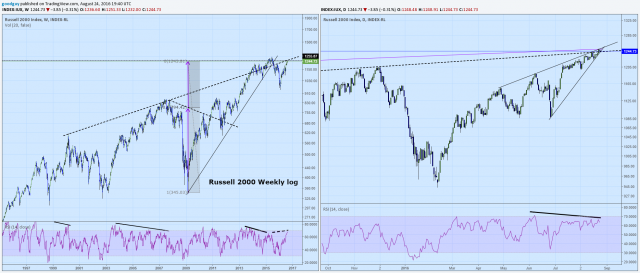 Chart1   Russell 2000 weekly and daily log.png