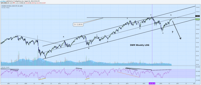 Chart 2  Russell 2000 weekly log with channel.png
