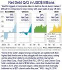 Big Oil Net Debt to Equity