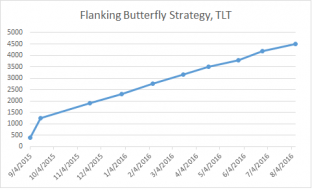 P and L chart in flanking butterfly strategy.png