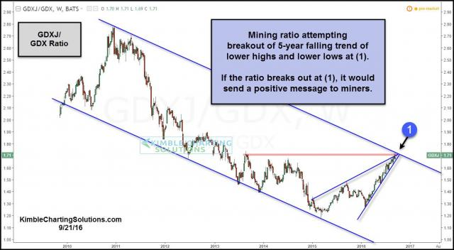 gdxj-gdx-attempting-breakout-sept-21.jpg (1230×678)