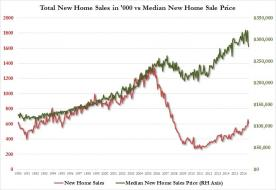 new homes vs median price.jpg (812×557)