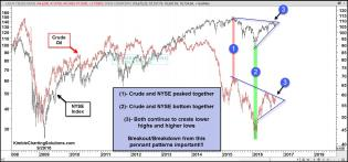 crude-nyse-remain-inside-pennant-pattern-sept-29.jpg (1568×735)