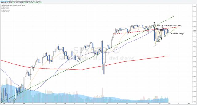 weekly markets analysis