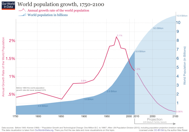ourworldindata_world-population-growth-1750-2100.png (3000×2100)
