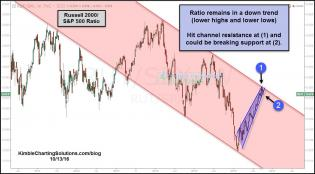 russell-spy-ratio-hit-resistance-attempting-breakdown-oct-13.jpg (1229×680)