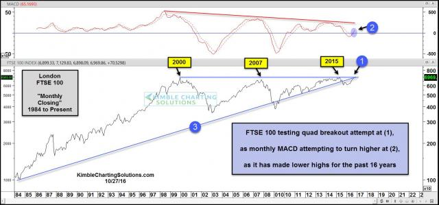 ftse-100-testing-quad-breakout-level-oct-271.jpg (1571×736)