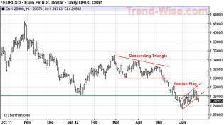Euro:USD - 25 Jun 12.jpg