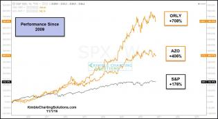 performance-auto-parts-stocks-to-spx-nov-1.jpg (1232×677)