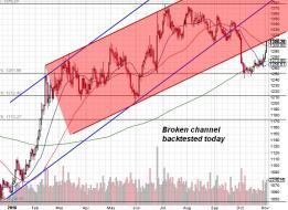 161102 - Gold daily chart.jpg
