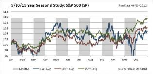 Seasonal Charts: S&P 500 Index | Signal Financial Group