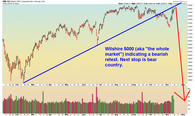 Wilshire 5000 - Daily - 11.14.16.png