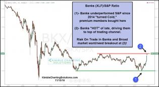 bank-spx-ratio-testing-horizontal-resistance-test-nov-15.jpg (1231×675)