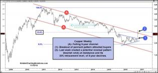 Copper-reversal-pattern-at-5-year-falling-resistance-nov-16-2.jpg (1571×733)