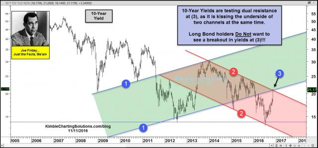 joe-friday-10-year-yields-testing-dual-resistance-after-sharp-rally-nov-11-1.jpg (1572×735)