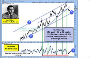 joe-friday-tlt-testing-key-support-test-after-big-loss-nov-18.jpg (989×637)
