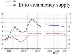 20161128_EuroAreaMoneySupply.png