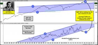 joe-friday-stocks-and-bonds-testing-20-year-channels-dec-9.jpg (1576×732)