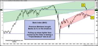 bank-Index-testing-triple-breakout-level-dec-8.jpg (1570×734)