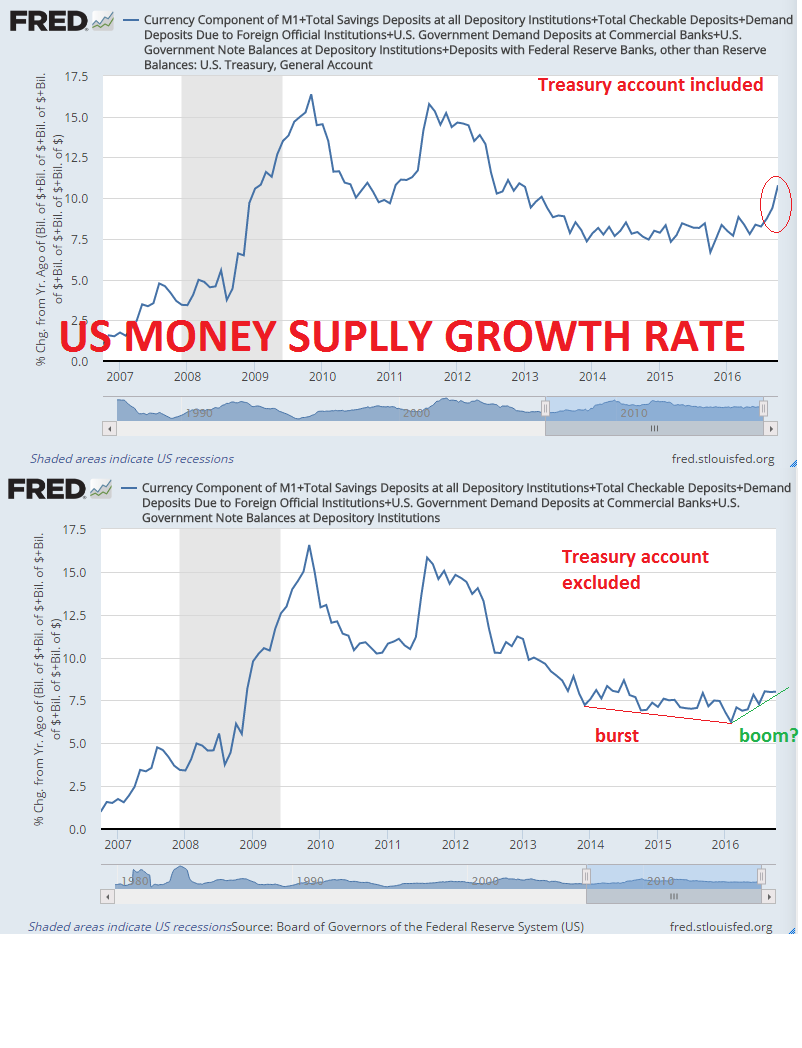 20161210_MoneySupplyUS_Treasury.png