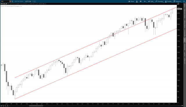 SPX Channel - 12.13.16.png