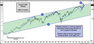 russell-at-top-of-25-year-rising-channel-dec-13.jpg (1572×734)