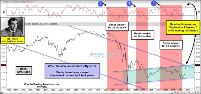 joe-friday-banks-could-underperform-next-1-to-3-years-dec-23.jpg (1569×734)