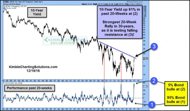 10-year-yield-up-60-percent-in-20-weeks-testing-resistance-dec-19-1.jpg (1084×636)