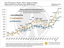 1993-2010_SF_Median_Sales_Prices.jpg (845×635)