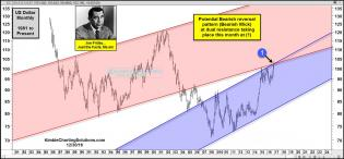 joe-friday-bearish-reversal-pattern-at-dual-resistance-dec-30.jpg (1573×731)
