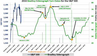 2016+S%26P+500+Bradley+Siderograph+Turn+Dates+Large+%282015-12-16%29.png (1327×773)