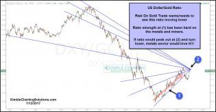 gold-dollar-ratio-tests-resistance-cluster-jan-12.jpg (1300×676)
