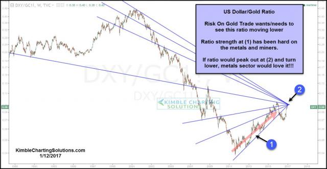 gold-dollar-ratio-tests-resistance-cluster-jan-12.jpg (1300×676)