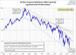 10-year Yield Log Scale