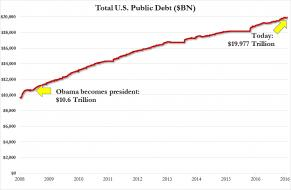 total debt under obama 2016.jpg (963×628)