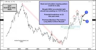 spx-gold-bugs-topping-pattern-right-shoulder-breakdown-jan-30.jpg (1295×678)