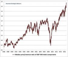 Hussman-price-sales-ratio-Jan-17.jpg (600×507)