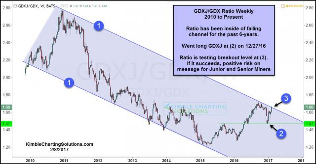 gdxj-gdx-ratio-testing-6-year-breakout-level-feb-8.jpg (1297×678)