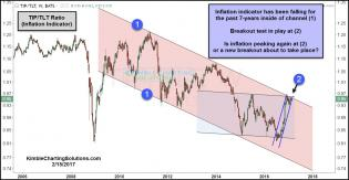 tip-tlt-ratio-testing-7-year-falling-channel-resistance-feb-15.jpg (1298×674)
