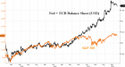 How The Fed Quietly Bought 1,150 S&P Points | ZeroHedge