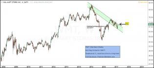 wmt-potential-bull-flag-pattern-breakout-in-play-feb-21.jpg (1501×675)