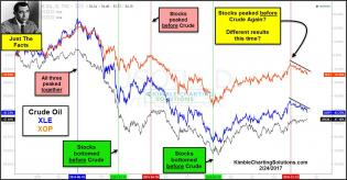 joe-friday-crude-oil-xle-xop-turning-point-comparison-feb-24.jpg (1300×679)