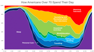 How Americans Over 70 Spend Their Day – Data Visualisations