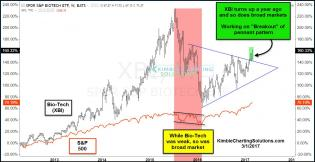 xbi-leading-spx-breaking-out-of-pennant-pattern-mar-1.jpg (1297×671)