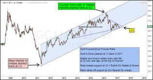 gold-silver-ratio-testing-support-see-it-market-mar-6.jpg (1298×680)