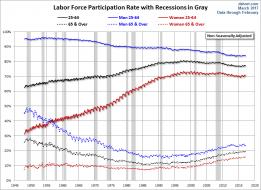 LFPR Growth