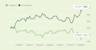 gallup trump approval.jpg (1202×626)